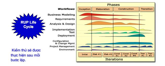 Quy trình và kế hoạch kiểm thử phần mềm