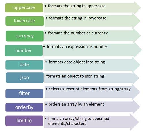 Giới thiệu về các Filter trong AngularJS