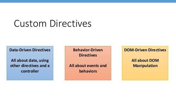 Tìm hiểu về Custom Directive trong AngularJS