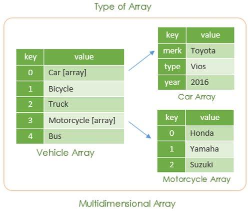 Khái niệm về Mảng trong PHP và các ví dụ về mảng cơ bản